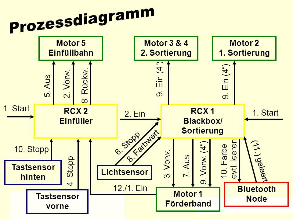 Prozessdiagramm Motor 5 Einfüllbahn Motor 3 & 4 2. Sortierung Motor 2