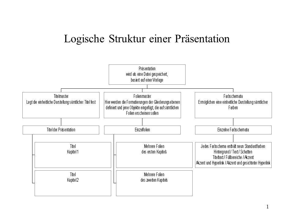 Logische Struktur einer Präsentation