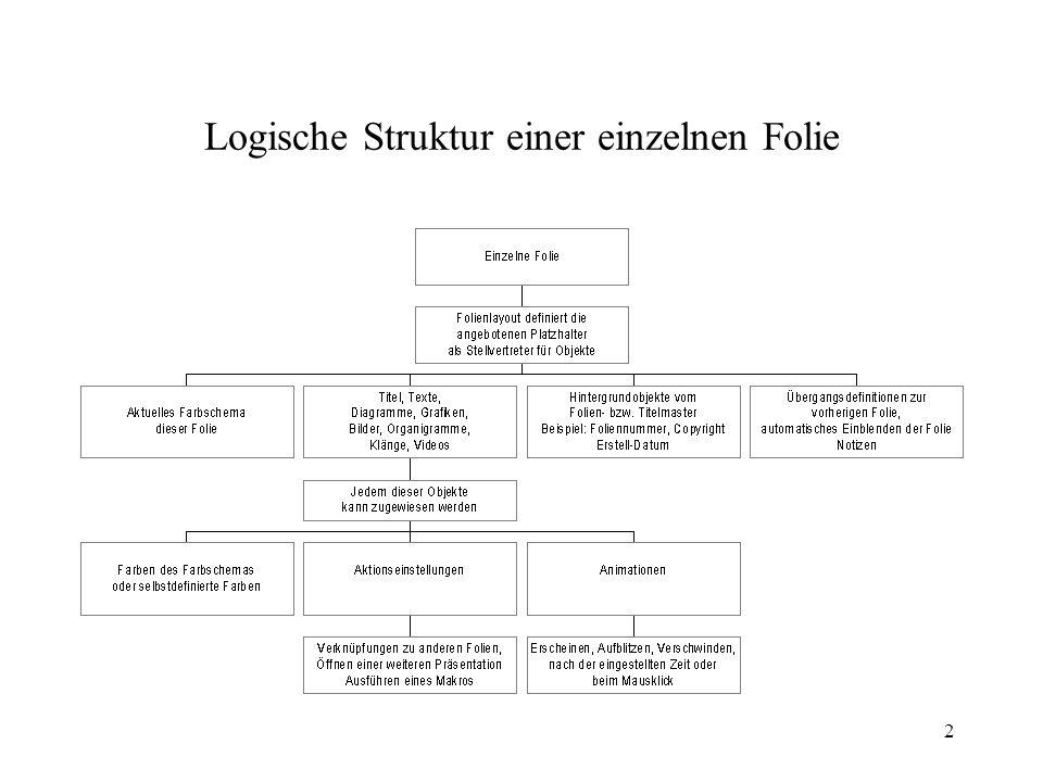 Logische Struktur einer einzelnen Folie