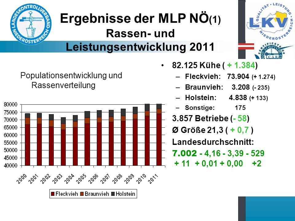 Ergebnisse der MLP NÖ(1) Rassen- und Leistungsentwicklung 2011