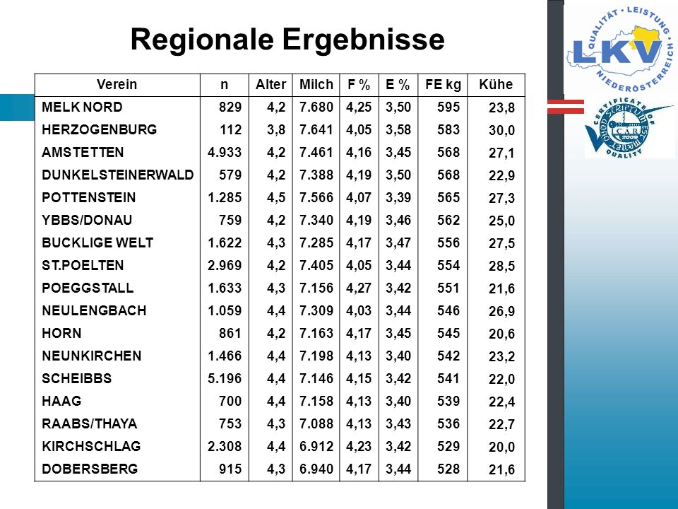 Regionale Ergebnisse Verein n Alter Milch F % E % FE kg Kühe MELK NORD
