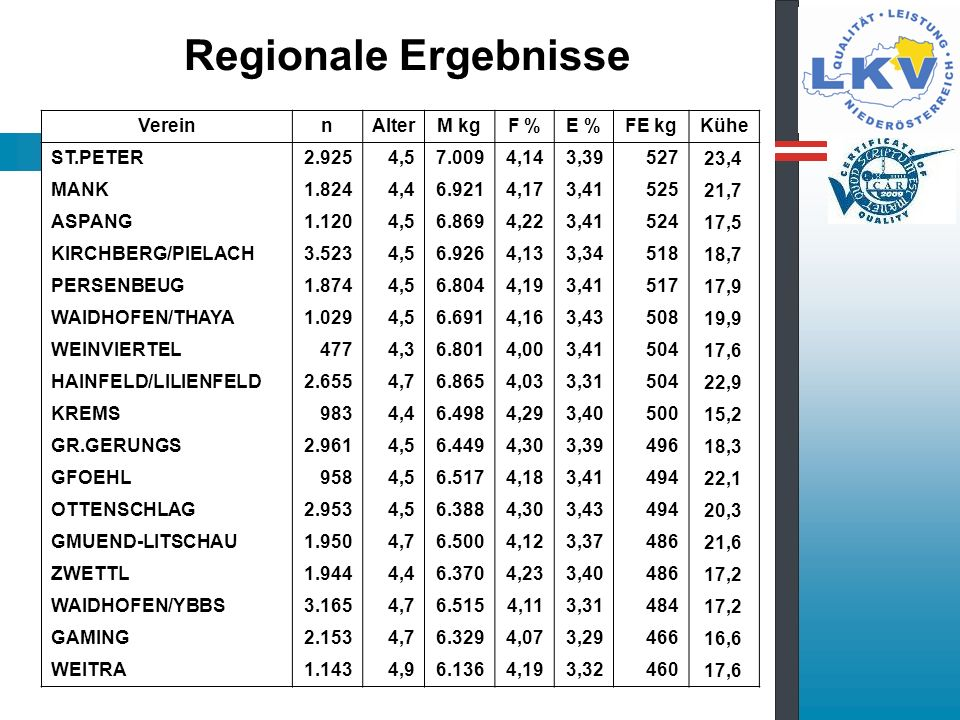Regionale Ergebnisse Verein n Alter M kg F % E % FE kg Kühe ST.PETER