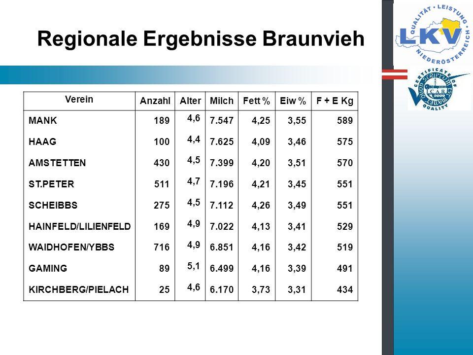 Regionale Ergebnisse Braunvieh