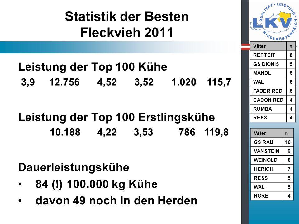 Statistik der Besten Fleckvieh 2011