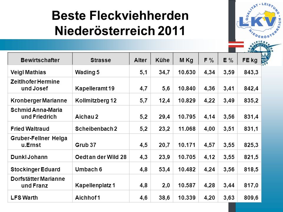 Beste Fleckviehherden Niederösterreich 2011