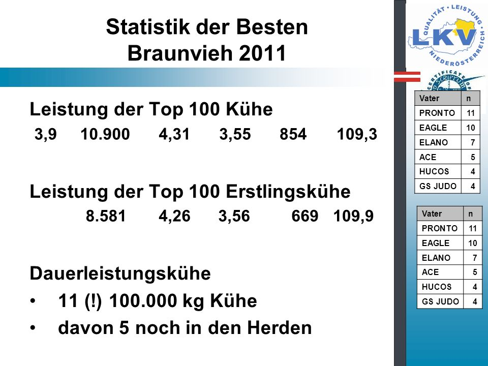 Statistik der Besten Braunvieh 2011
