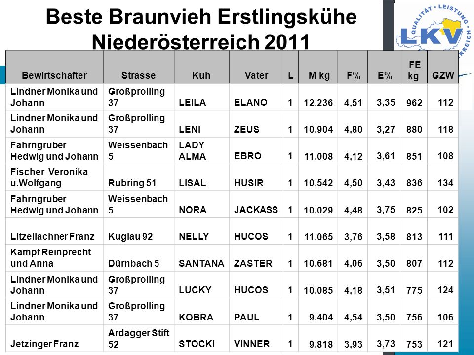 Beste Braunvieh Erstlingskühe Niederösterreich 2011
