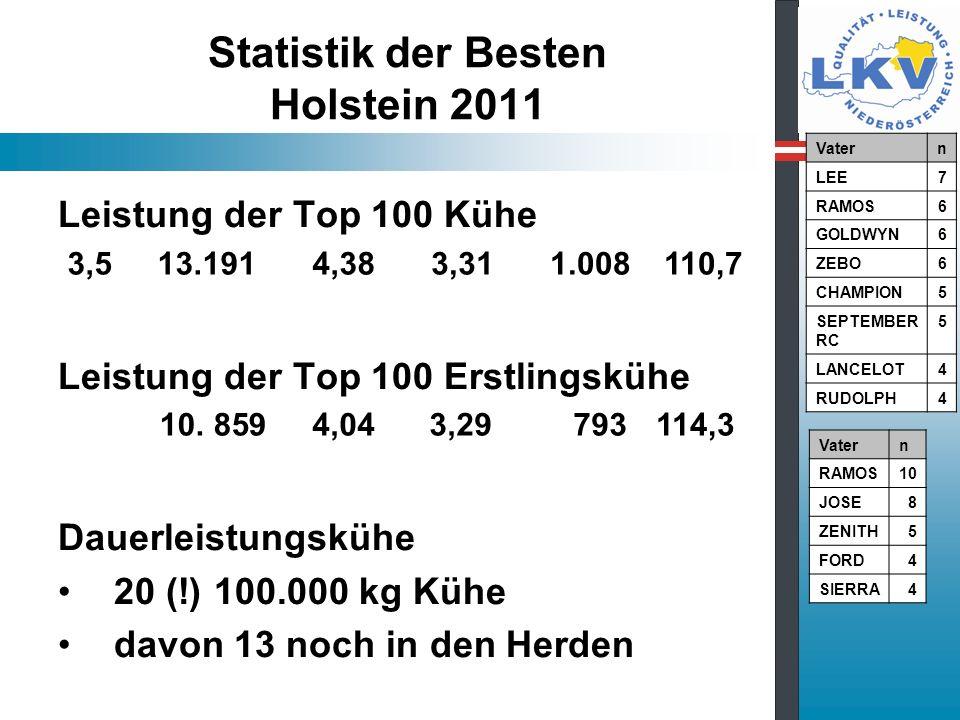 Statistik der Besten Holstein 2011