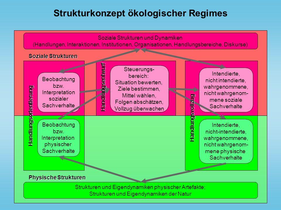 Strukturkonzept ökologischer Regimes