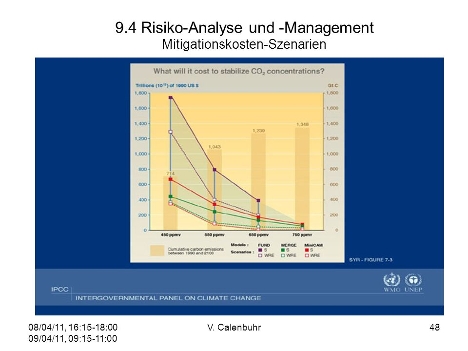 9.4 Risiko-Analyse und -Management