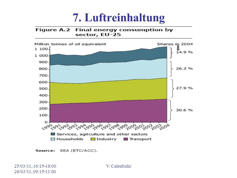 7. Luftreinhaltung 25/03/11, 16:15-18:00 26/03/11, 09:15-11:00