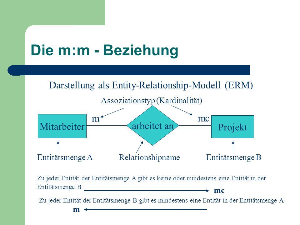 Die m:m - Beziehung Darstellung als Entity-Relationship-Modell (ERM) m