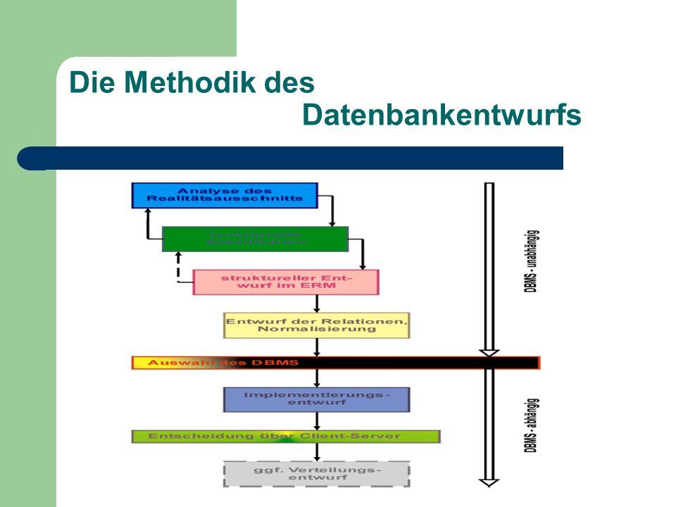 Die Methodik des Datenbankentwurfs
