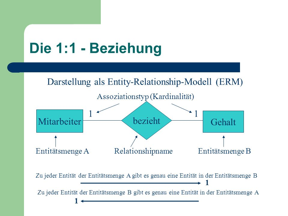 Die 1:1 - Beziehung Darstellung als Entity-Relationship-Modell (ERM)