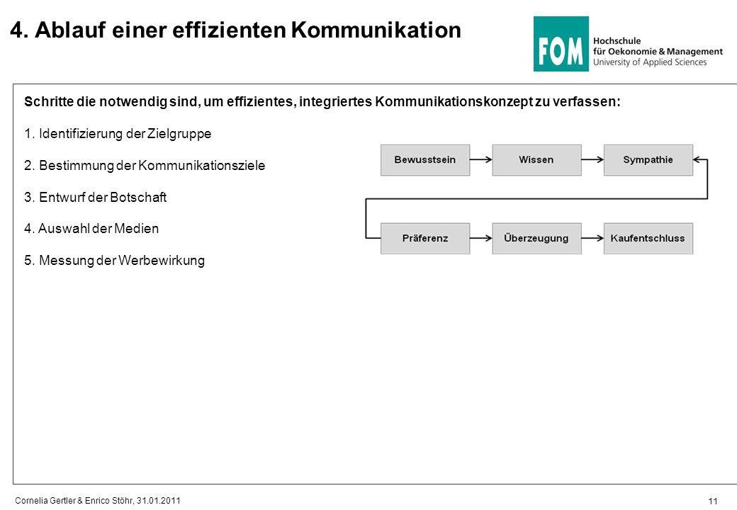 4. Ablauf einer effizienten Kommunikation