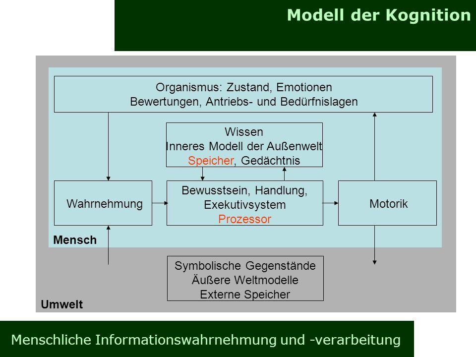 Modell der Kognition Organismus: Zustand, Emotionen. Bewertungen, Antriebs- und Bedürfnislagen. Wissen.