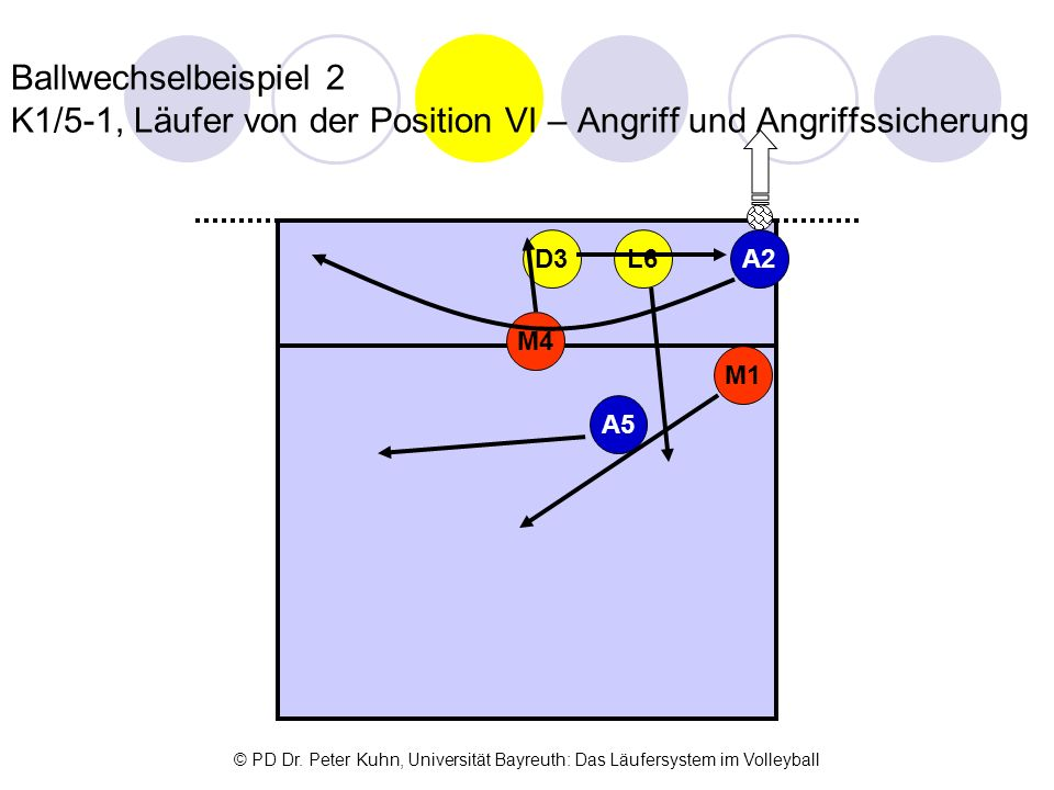 Ballwechselbeispiel 2 K1/5-1, Läufer von der Position VI – Angriff und Angriffssicherung