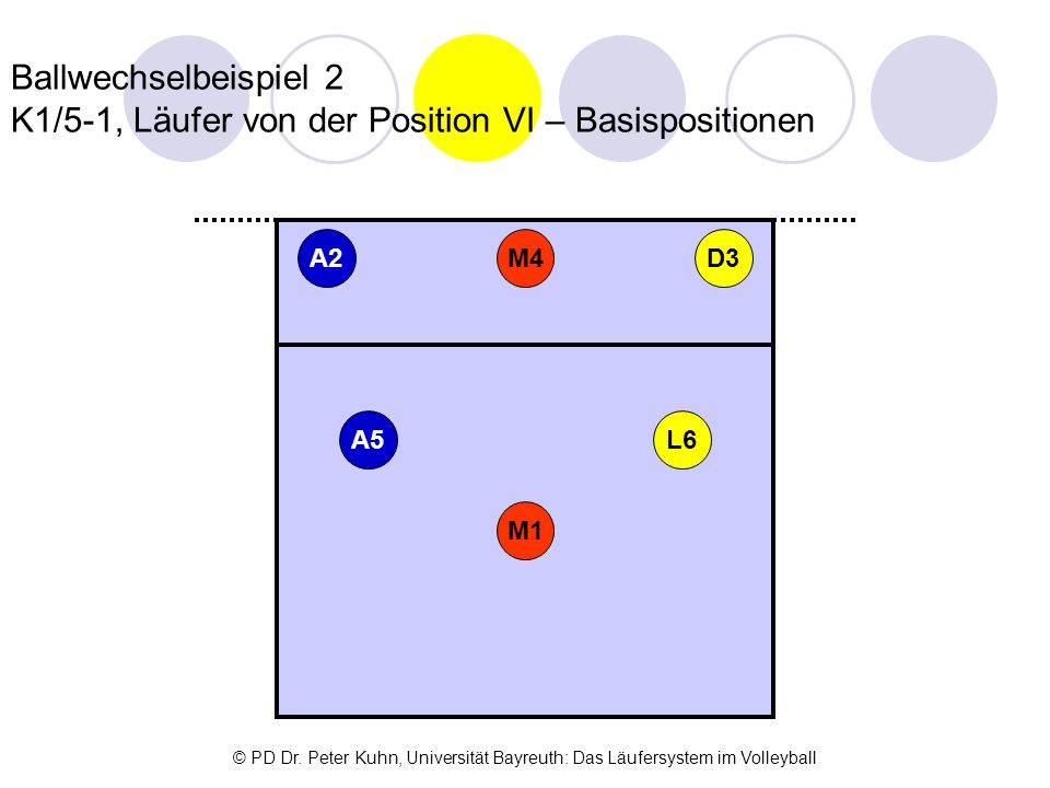 Ballwechselbeispiel 2 K1/5-1, Läufer von der Position VI – Basispositionen