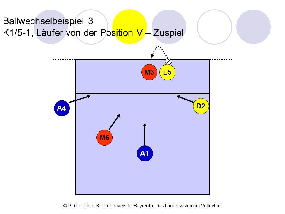 Ballwechselbeispiel 3 K1/5-1, Läufer von der Position V – Zuspiel