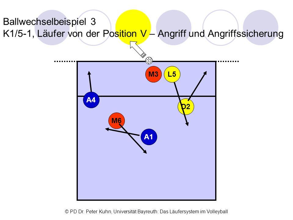 Ballwechselbeispiel 3 K1/5-1, Läufer von der Position V – Angriff und Angriffssicherung