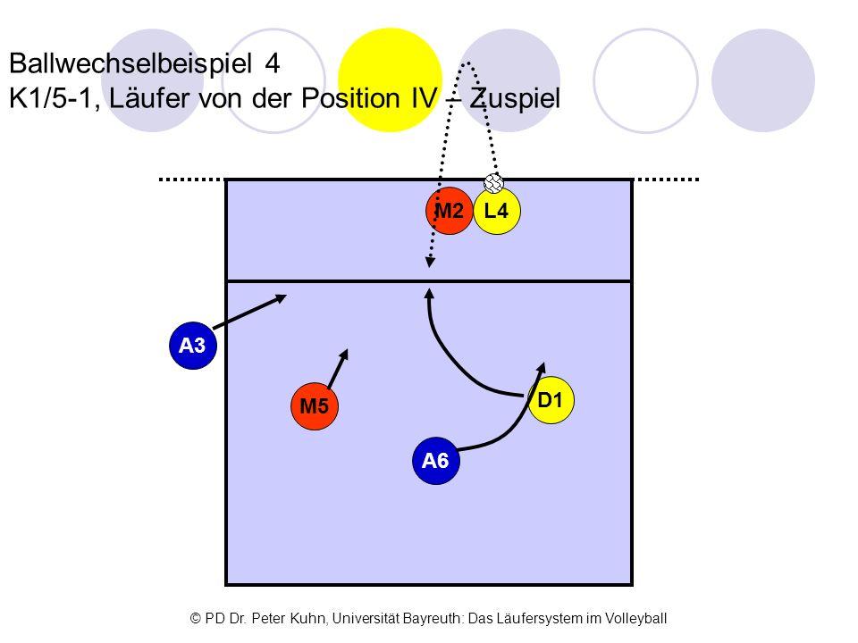 Ballwechselbeispiel 4 K1/5-1, Läufer von der Position IV – Zuspiel