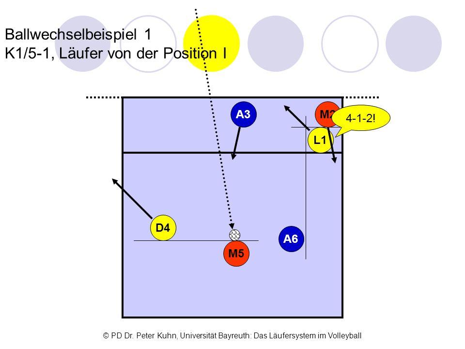 Ballwechselbeispiel 1 K1/5-1, Läufer von der Position I