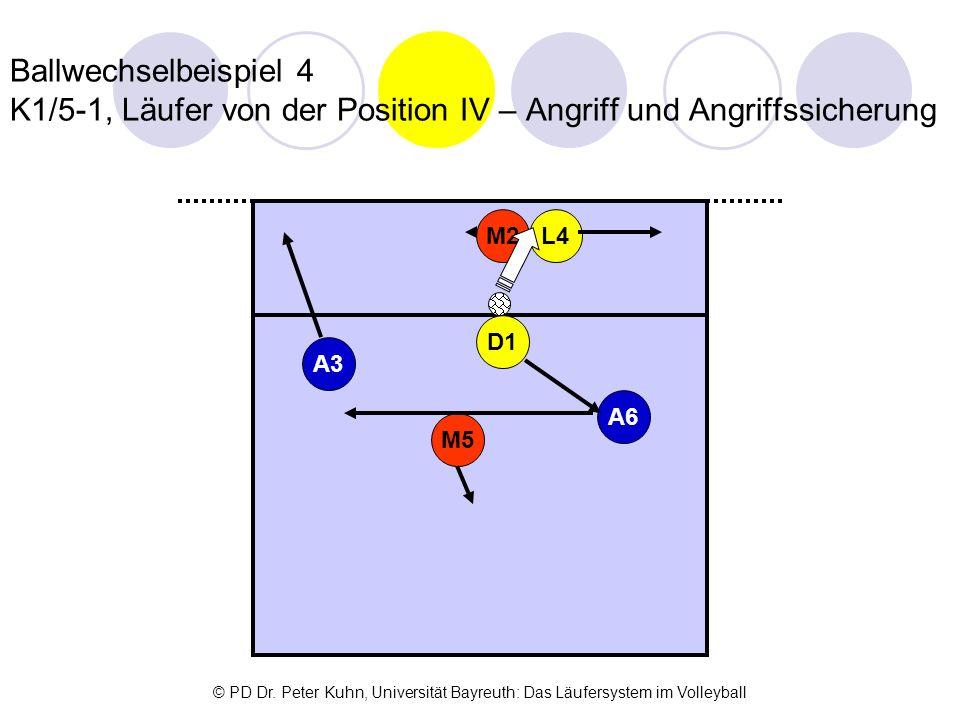 Ballwechselbeispiel 4 K1/5-1, Läufer von der Position IV – Angriff und Angriffssicherung