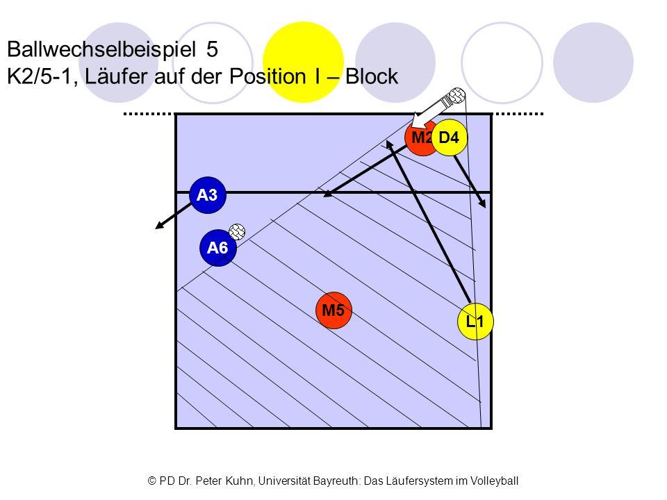 Ballwechselbeispiel 5 K2/5-1, Läufer auf der Position I – Block