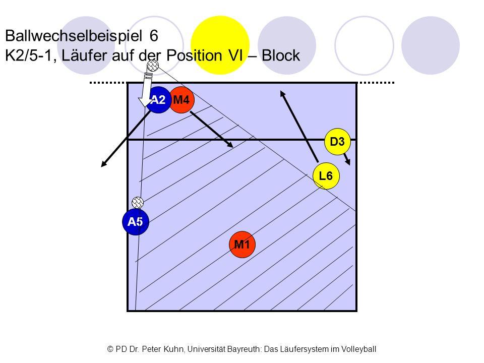 Ballwechselbeispiel 6 K2/5-1, Läufer auf der Position VI – Block