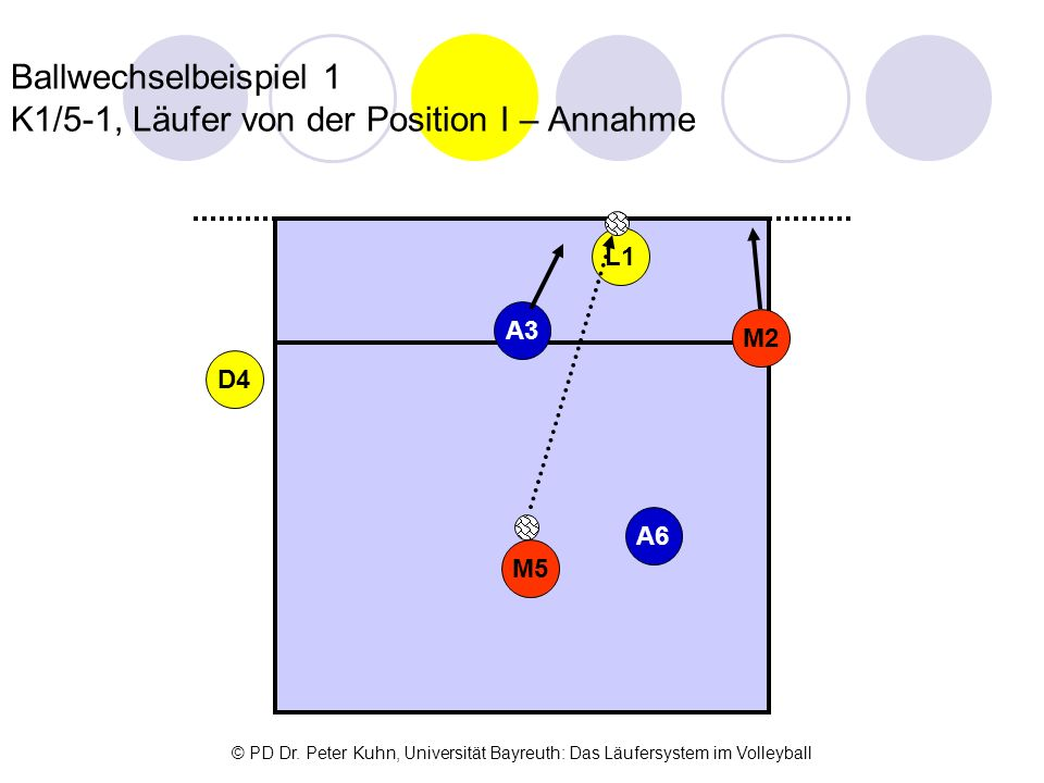 Ballwechselbeispiel 1 K1/5-1, Läufer von der Position I – Annahme