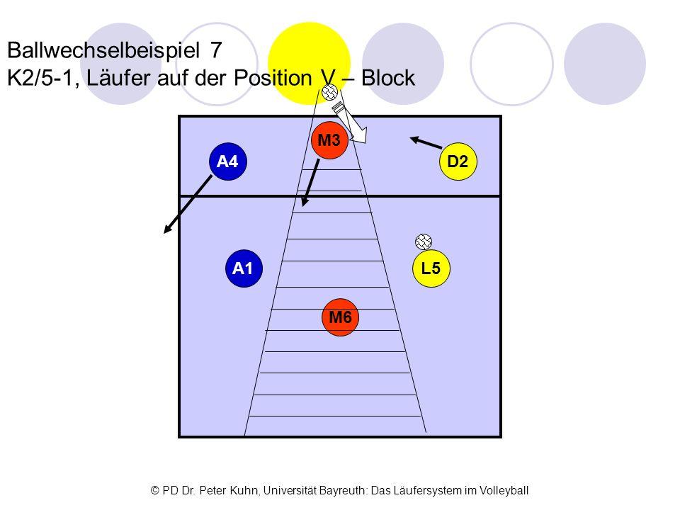 Ballwechselbeispiel 7 K2/5-1, Läufer auf der Position V – Block