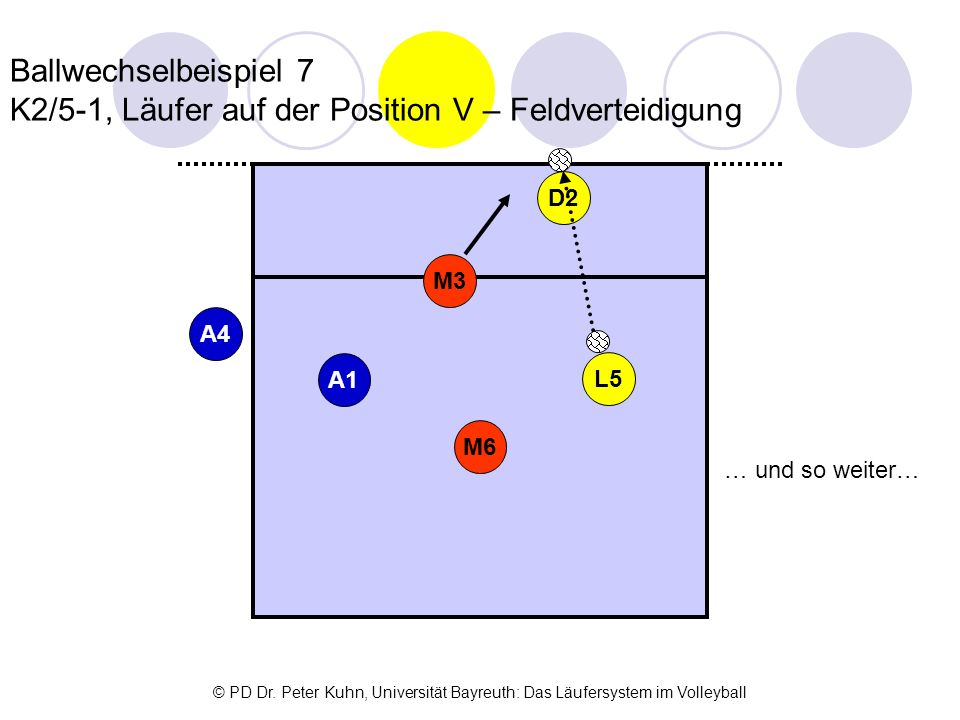 Ballwechselbeispiel 7 K2/5-1, Läufer auf der Position V – Feldverteidigung