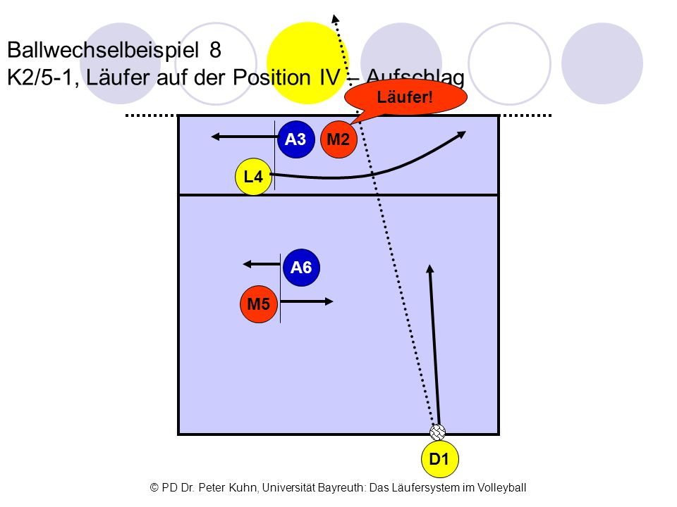 Ballwechselbeispiel 8 K2/5-1, Läufer auf der Position IV – Aufschlag