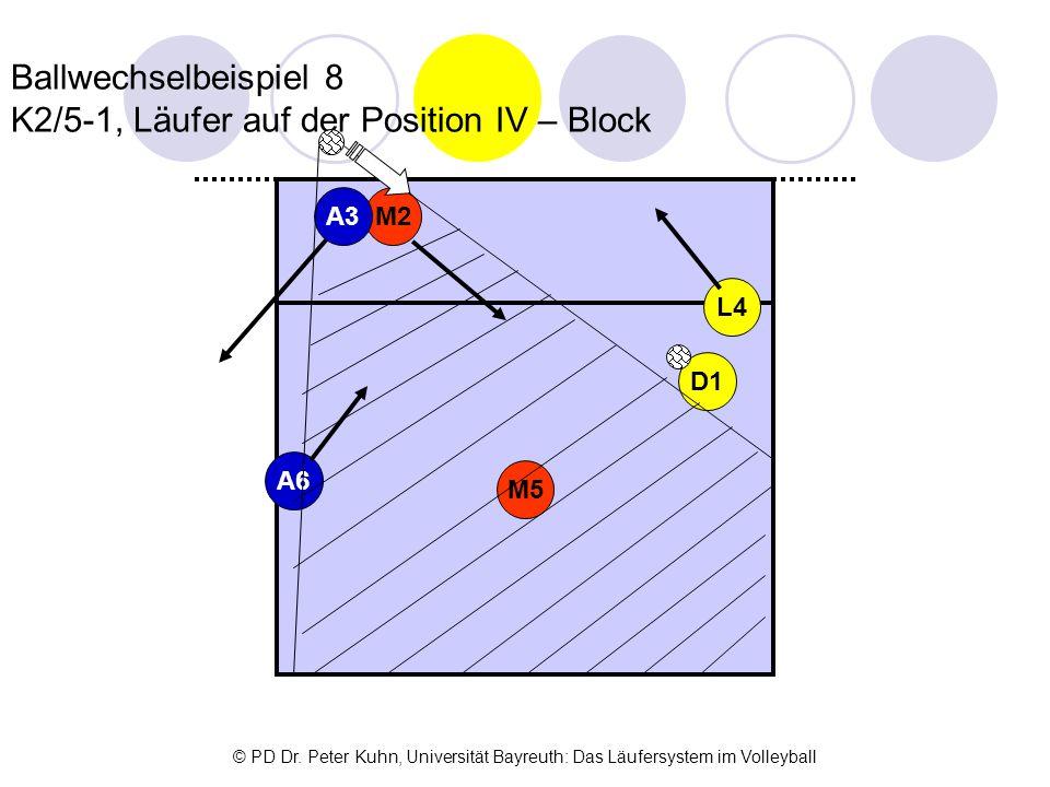 Ballwechselbeispiel 8 K2/5-1, Läufer auf der Position IV – Block