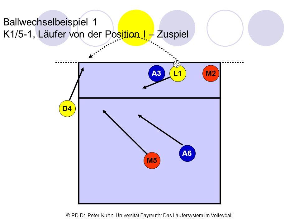 Ballwechselbeispiel 1 K1/5-1, Läufer von der Position I – Zuspiel