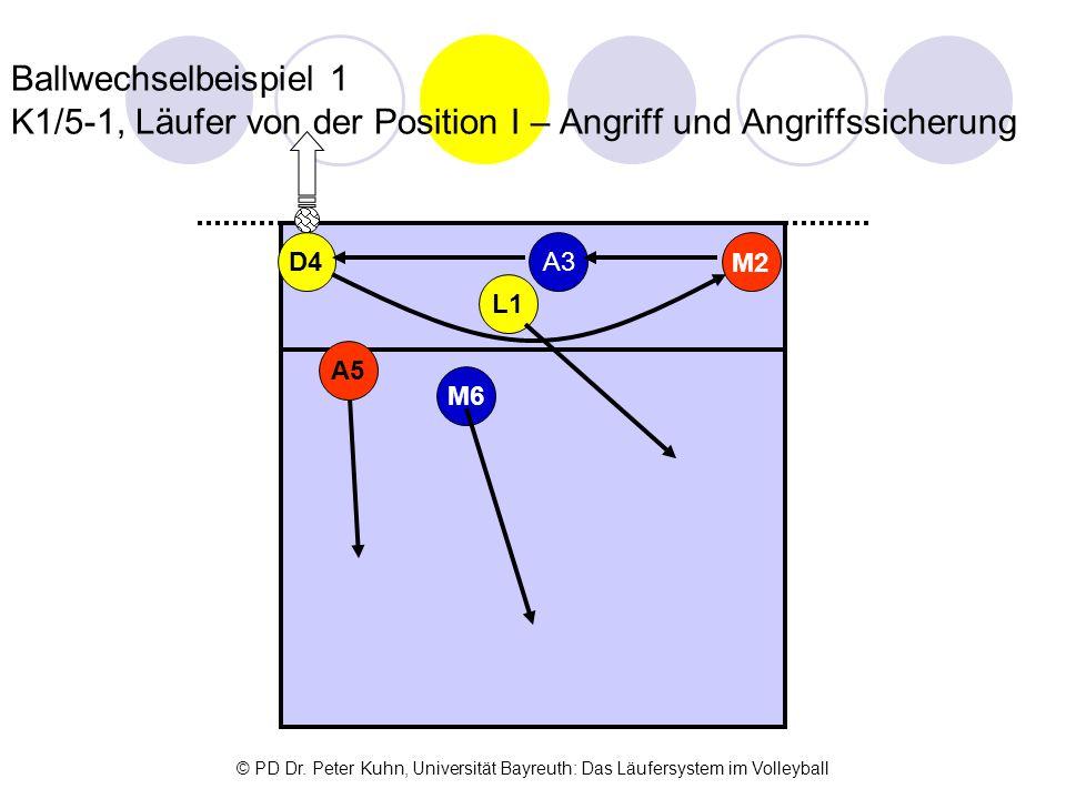 Ballwechselbeispiel 1 K1/5-1, Läufer von der Position I – Angriff und Angriffssicherung