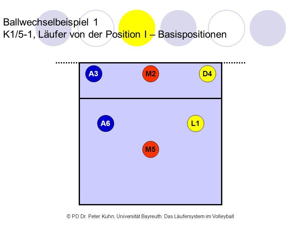 Ballwechselbeispiel 1 K1/5-1, Läufer von der Position I – Basispositionen