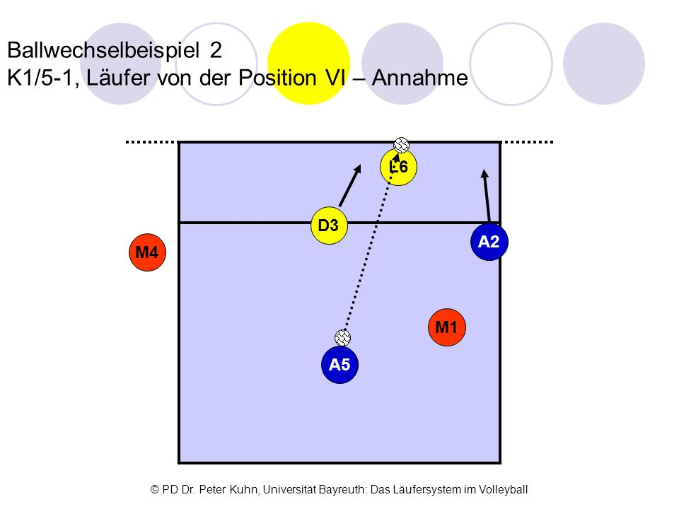 Ballwechselbeispiel 2 K1/5-1, Läufer von der Position VI – Annahme