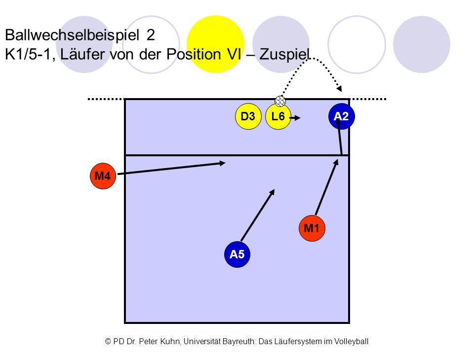 Ballwechselbeispiel 2 K1/5-1, Läufer von der Position VI – Zuspiel