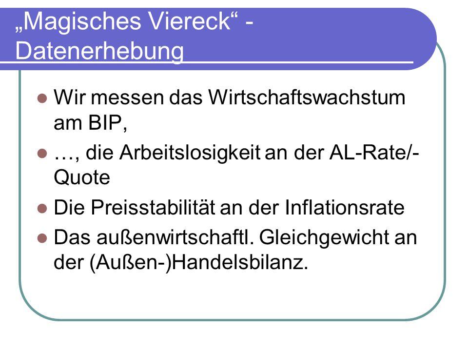 """""""Magisches Viereck - Datenerhebung"""
