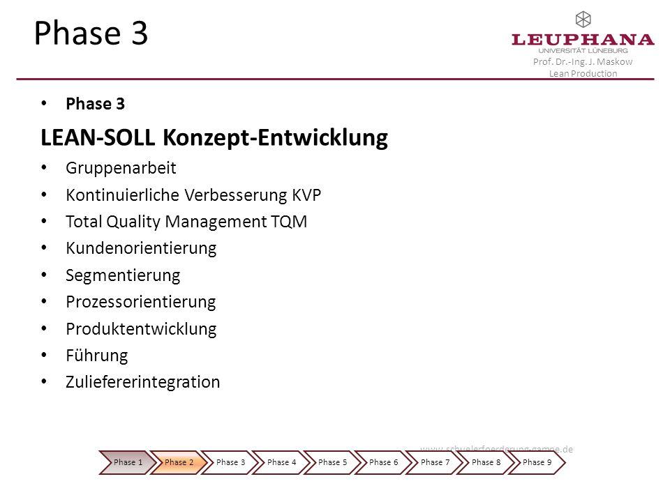 Phase 3 LEAN-SOLL Konzept-Entwicklung Phase 3 Gruppenarbeit