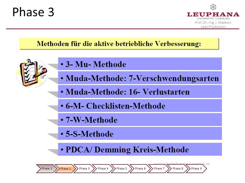 Phase 3 www.schuelerfoerderung-gampe.de Phase 1 Phase 2 Phase 3