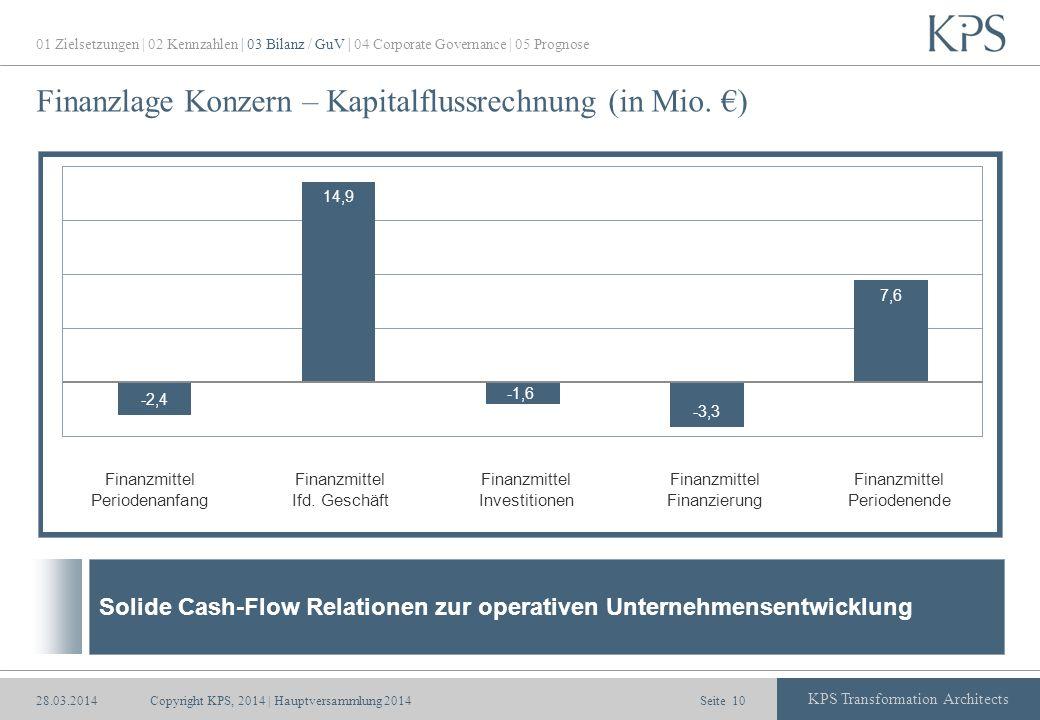 Finanzlage Konzern – Kapitalflussrechnung (in Mio. €)