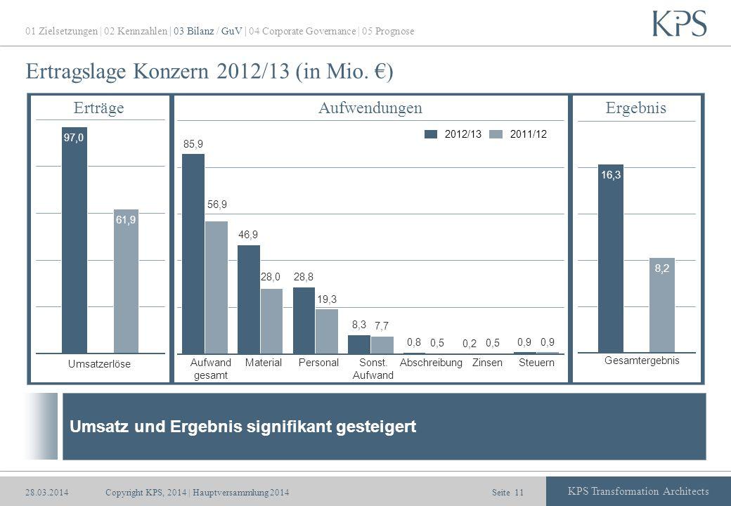 Ertragslage Konzern 2012/13 (in Mio. €)
