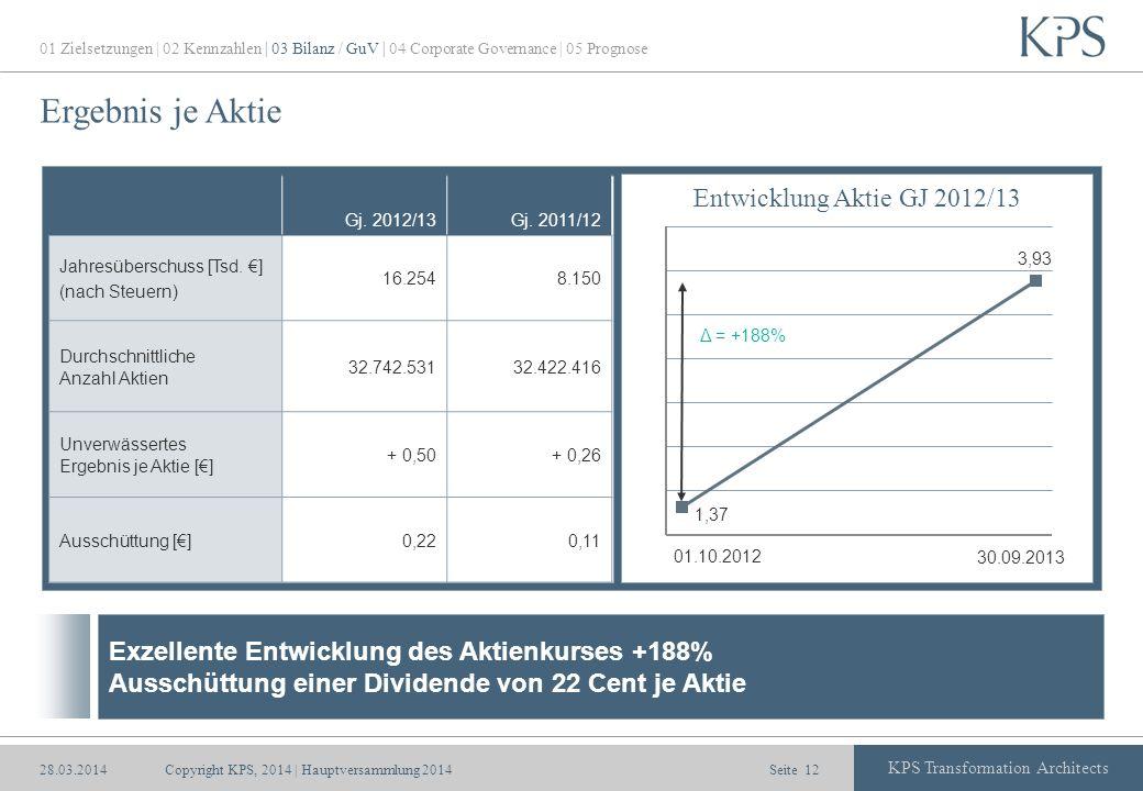Ergebnis je Aktie Entwicklung Aktie GJ 2012/13