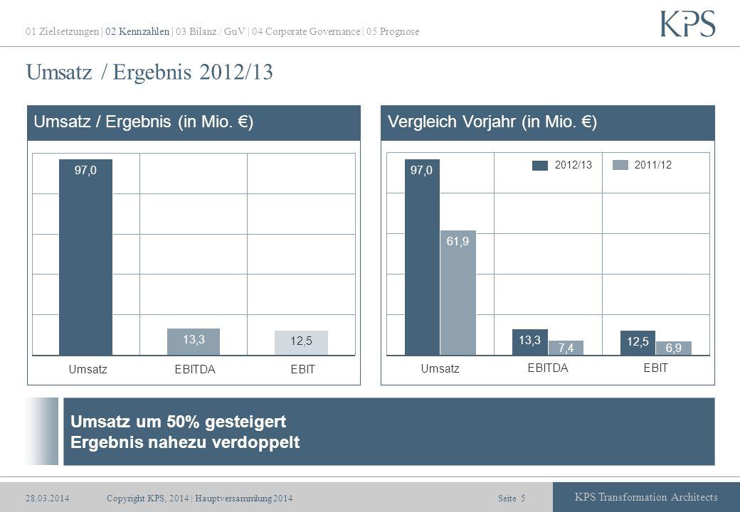 Umsatz / Ergebnis 2012/13 Umsatz / Ergebnis (in Mio. €)