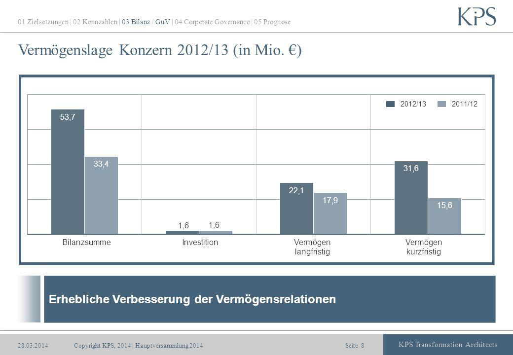 Vermögenslage Konzern 2012/13 (in Mio. €)