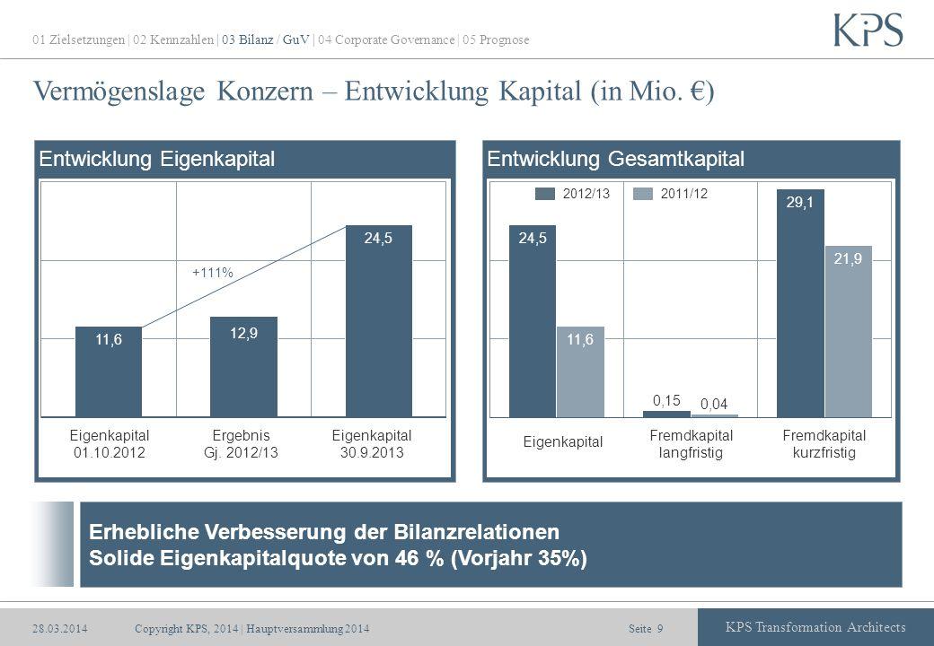Vermögenslage Konzern – Entwicklung Kapital (in Mio. €)