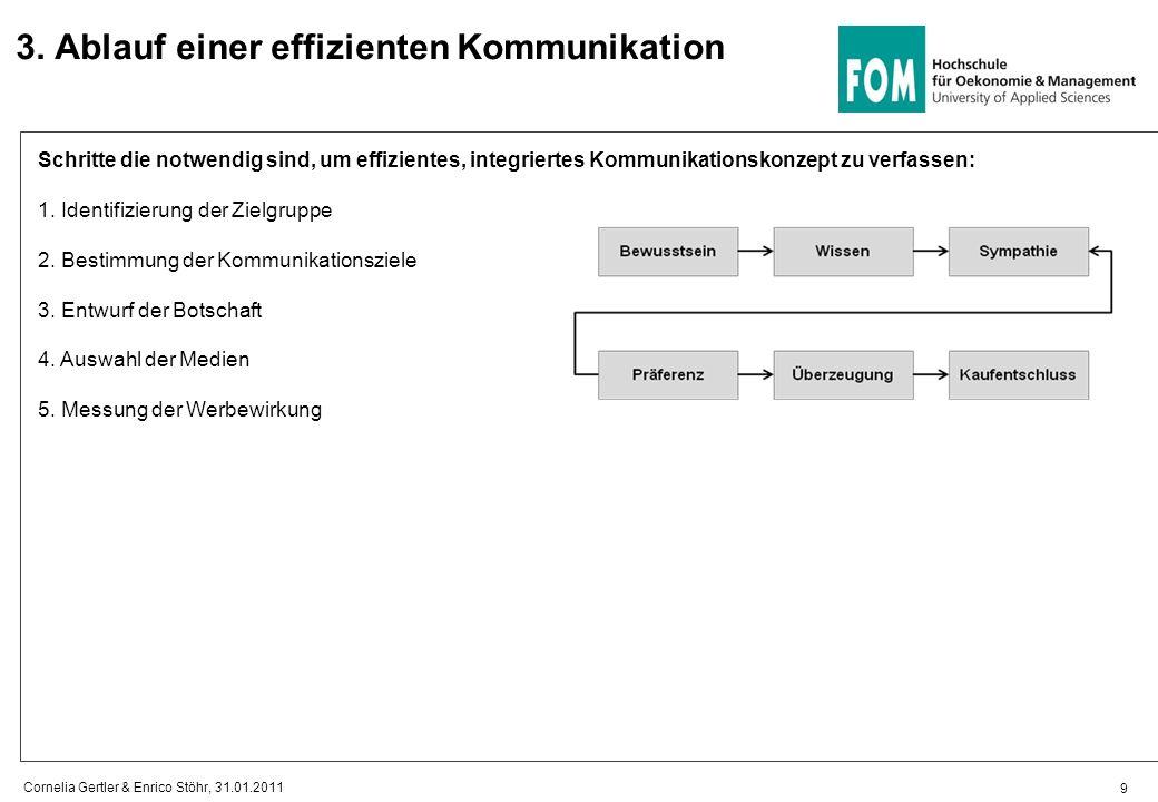 3. Ablauf einer effizienten Kommunikation