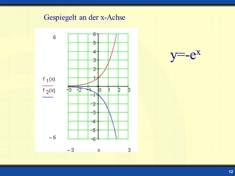 Gespiegelt an der x-Achse